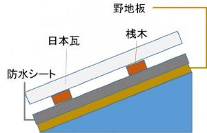 日本瓦屋根の構造